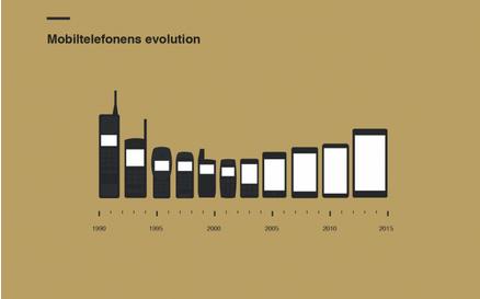 [infographic] Mobile Phone Size Evolution. I miss my Nokia Brick: http://t.co/z85aQq5u1x http://t.co/7waPlEOXx3