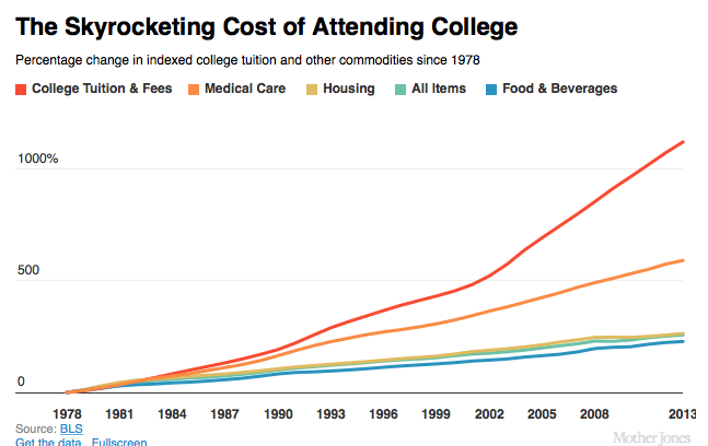 College Has Gotten 12 Times More Expensive in One Generation http://t.co/RTHCdVeyHo http://t.co/wXX2EYGBcU