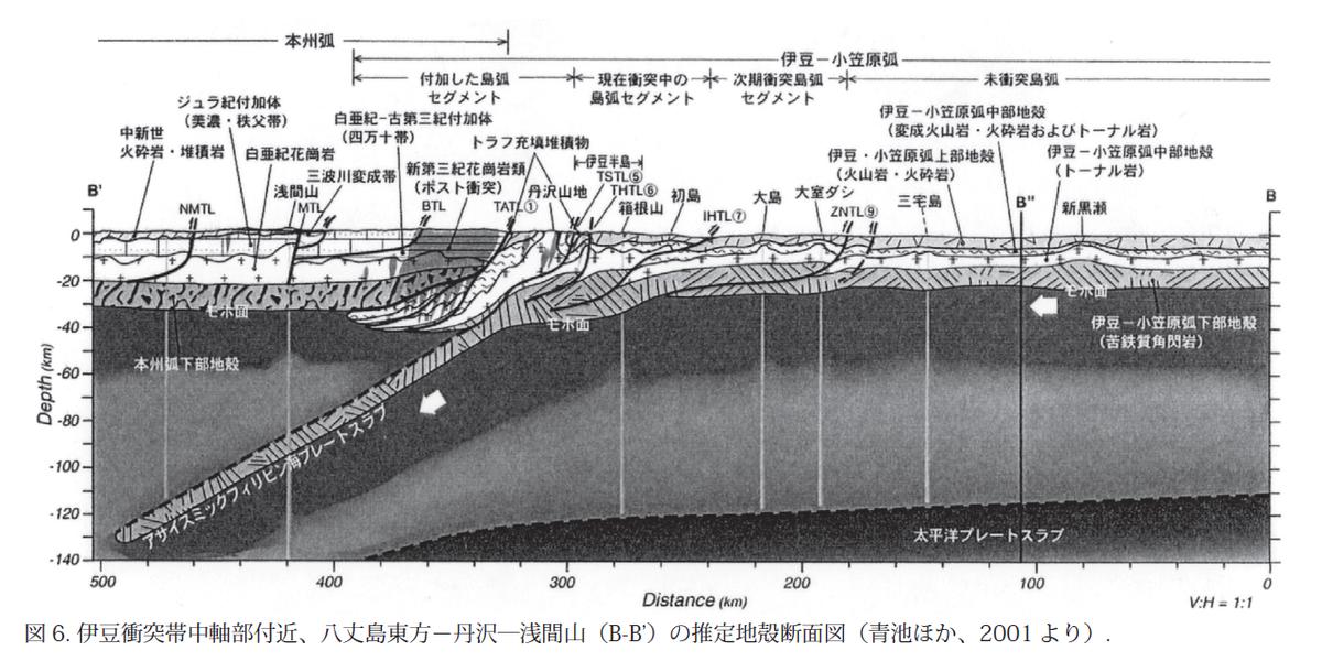 小笠原付近の近くの厚みは数km程度しかない。 590kmの深度というのが、どれだけ深いか…  「伊豆・小笠原弧北端部、箱根火山周辺の地形・地質テクトニクス」(2008) http://t.co/3Oow4c7TIy @biac http://t.co/igJtezxCqp