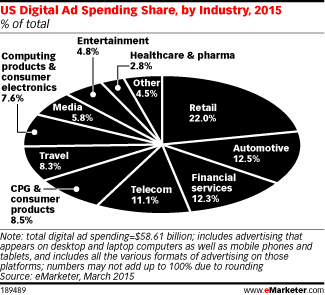 Don't miss out! Get the exec. summary of our Digital Ad Spending Benchmarks by Industry series http://t.co/7XyU9i2uZc http://t.co/IfmCJEuwwp