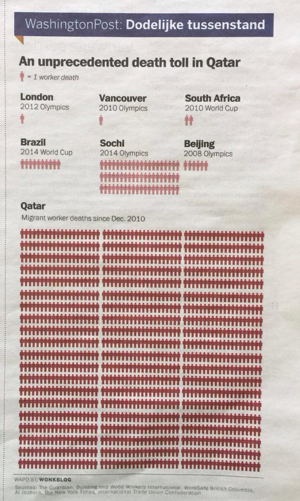 Insane number of death migrant workers for #Qatar2022  and #FIFA only cares about €$£¥ http://t.co/Skx6CSQjWl
