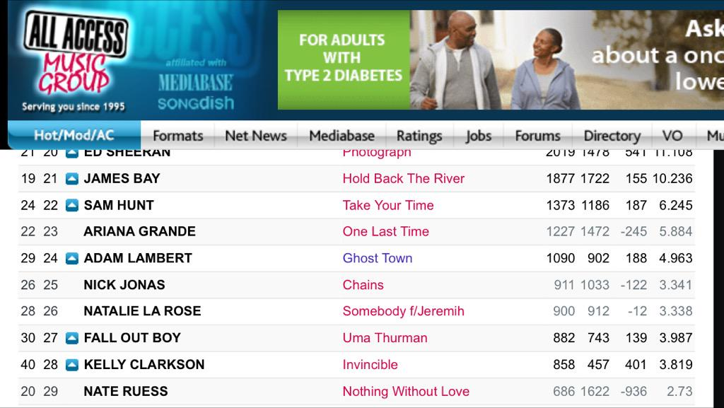 Ghost Town - HAC. #24. Spin increase  +45 http://t.co/zCJY4E1JHM