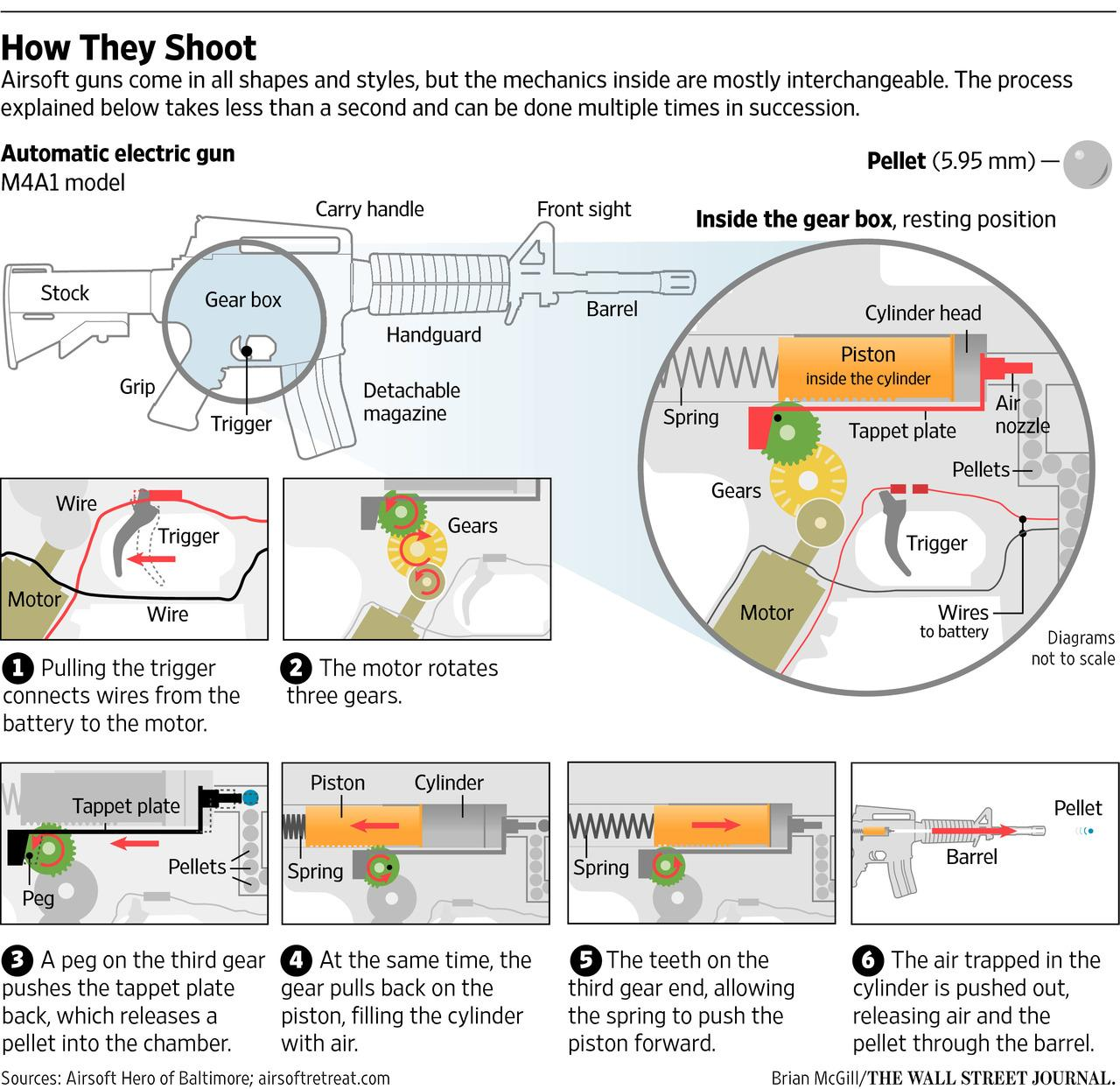 Wsj Graphics On Twitter Popularity Of Airsoft Guns Has Led To A Mcgill Wiring Diagram Rise In Eye Injuries Study Says Http Tco 0s6y0lwut1 Via Lxfyj6dglv