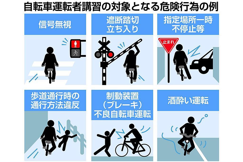 自転車で「信号無視」や「一時不停止」を繰り返した運転者に対する講習制度が、きょう6月1日スタート。自転車の悪質運転による事故が目立つためで、道交法改正により危険行為が明確に規定されました。cyclist.sanspo.com/186320 pic.twitter.com/bdCpfXRcI1