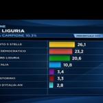 Secondo le proiezioni Rai, #M5S primo partito in Liguria <a href='http://t.co/z1U8ShTfUm' target='_blank'>http://t.co/z1U8ShTfUm</a>   #maratonaregionali #Regionali2015 <a href='http://t.co/cuWQg9R4yD' target='_blank'>http://t.co/cuWQg9R4yD</a>