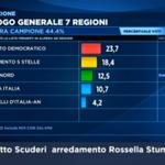 Pd primo, secondo il #m5s e terza la #Lega. Solo quarta Forza Italia <a href='http://t.co/z1U8ShTfUm' target='_blank'>http://t.co/z1U8ShTfUm</a>  #maratonaregionali <a href='http://t.co/GQuIbThbI7' target='_blank'>http://t.co/GQuIbThbI7</a>