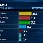 RT @PediciniM5S: #M5s prima forza politica in #Liguria,  #Campania e #Puglia <a href='http://t.co/g4YfucaFGz' target='_blank'>http://t.co/g4YfucaFGz</a>
