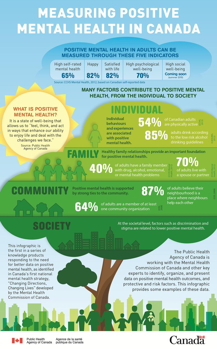 Measuring Positive Mental Health (infographic) - The ...