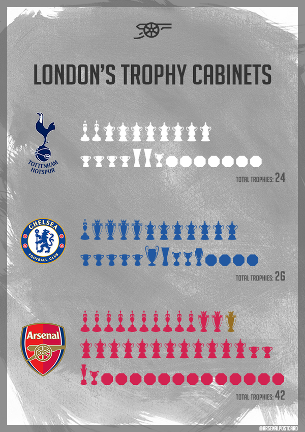 Michael Sautter On Twitter London S Trophy Cabinets Nal Afc