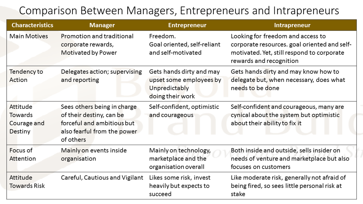"entrepreneur vs manager ""entrepreneurship is neither a science nor an art it is a practice"" – peter drucker one of my favorite metaphors for thinking about the roles we play in our work is the entrepreneur, the manager, and the technician an entrepreneur changes the business a manager runs the business a technician masters their craft."