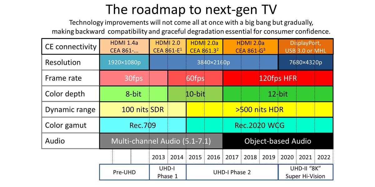 Всё, что нужно знать о HDMI 2.1 - 8K разрешение, отличия, дата выпуска, стоимость, характеристики