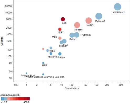 Top 20 #Python #MachineLearning #OpenSource Projects