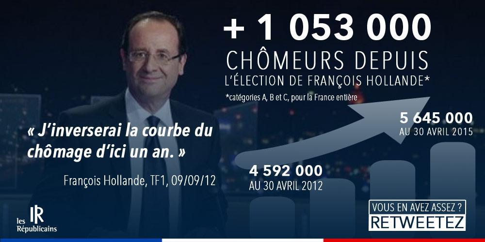 La barre symbolique du million de chômeurs supplémentaires depuis l'élection de @fhollande est franchie. #chomage http://t.co/S2f8LalDTQ