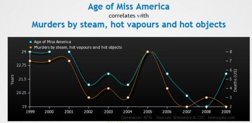 Overfitting: Age of Miss America correlates with Murders by steam and hot objects