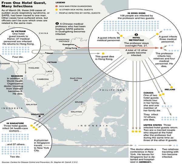 Origen brote SARS: Guangdong China 21 febrero 2003 se extendió X + d 30 países X vuelos internacionales #microMOOC http://t.co/nA4KvRLsXR