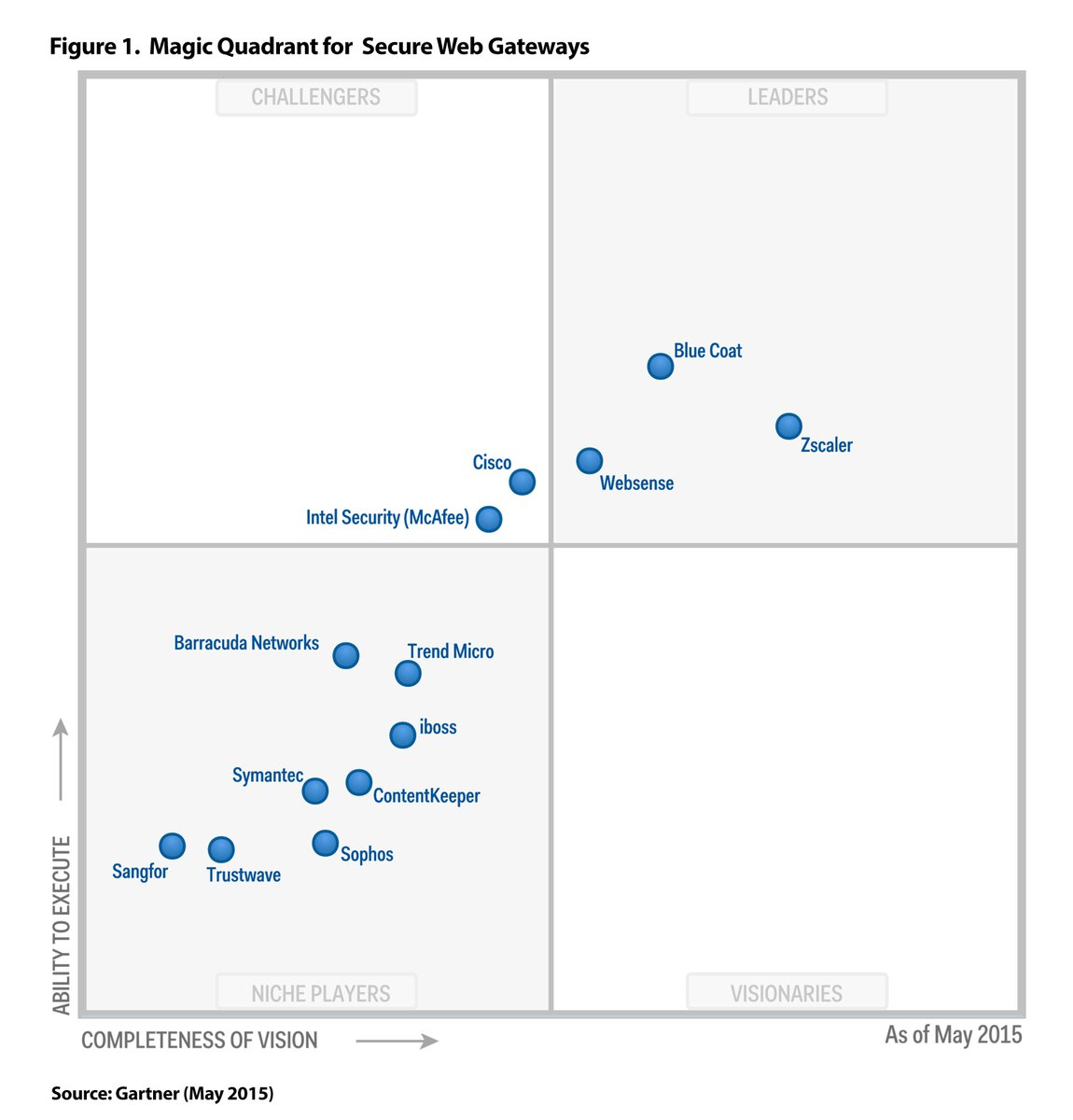 security - Most secure: Authentification point at Citrix ...   Web Security Gateway