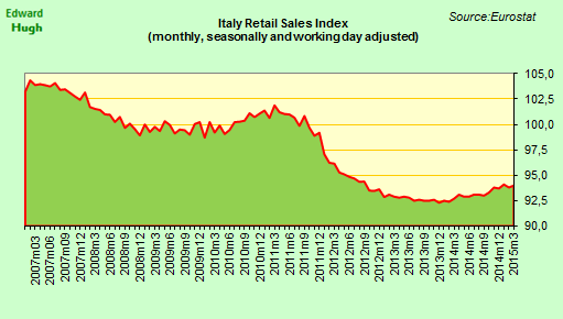 Italy retail sales up 0.2% m-o-m in March, and 1.8% y-o-y. http://t.co/ErqIN3gj9Q