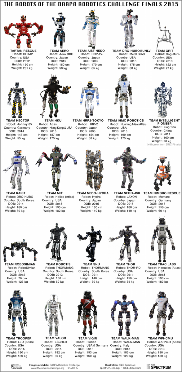 Meet the 25 robots of the #DARPADRC Finals—all in one handy illustration. http://t.co/vn4sgqzLsT http://t.co/EK6NNK2Hed