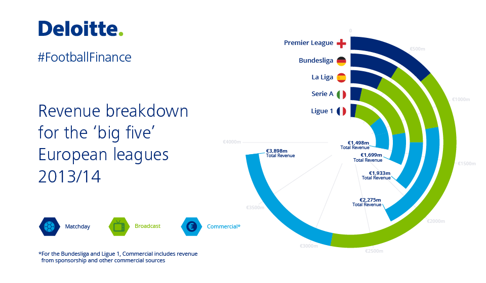 The Annual Review of #FootballFinance is out now http://t.co/VKtTApFctv http://t.co/J0kQ55fVNV