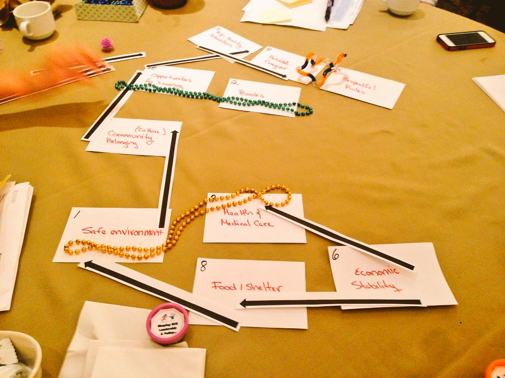 "Our tables ""essential elements for children"" systems map, improvising with Mardi Gras beads! #Lead4ECE http://t.co/BOTkbEhLKt"