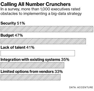 Big Data Strategy obstacles - 41% say lack of talent