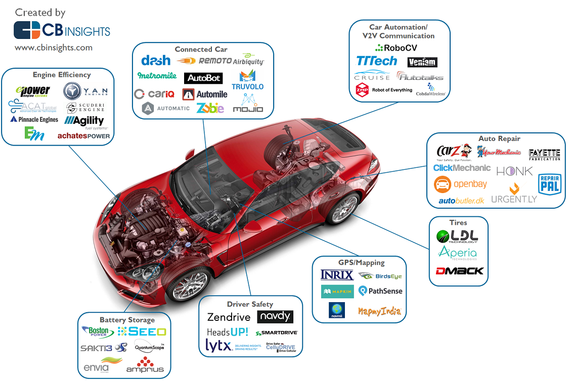 Cb Insights On Twitter Quot Disrupting The Auto Industry The
