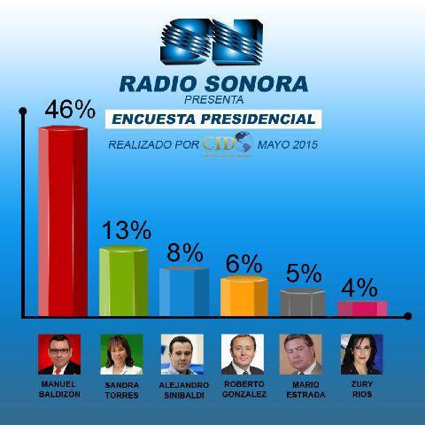 Encuesta Presidencial por CID-GALLUP Mayo 2015. http://t.co/tor6nRBucA