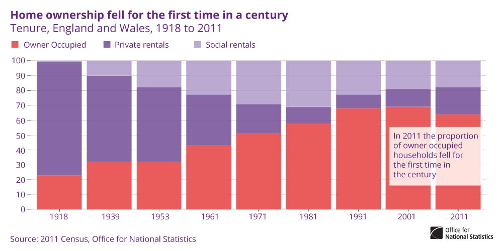 % of people owning home fell for 1st time in over a century & renting increased significantly http://t.co/Q8mgGbXjL9 http://t.co/5WkvCQReDA