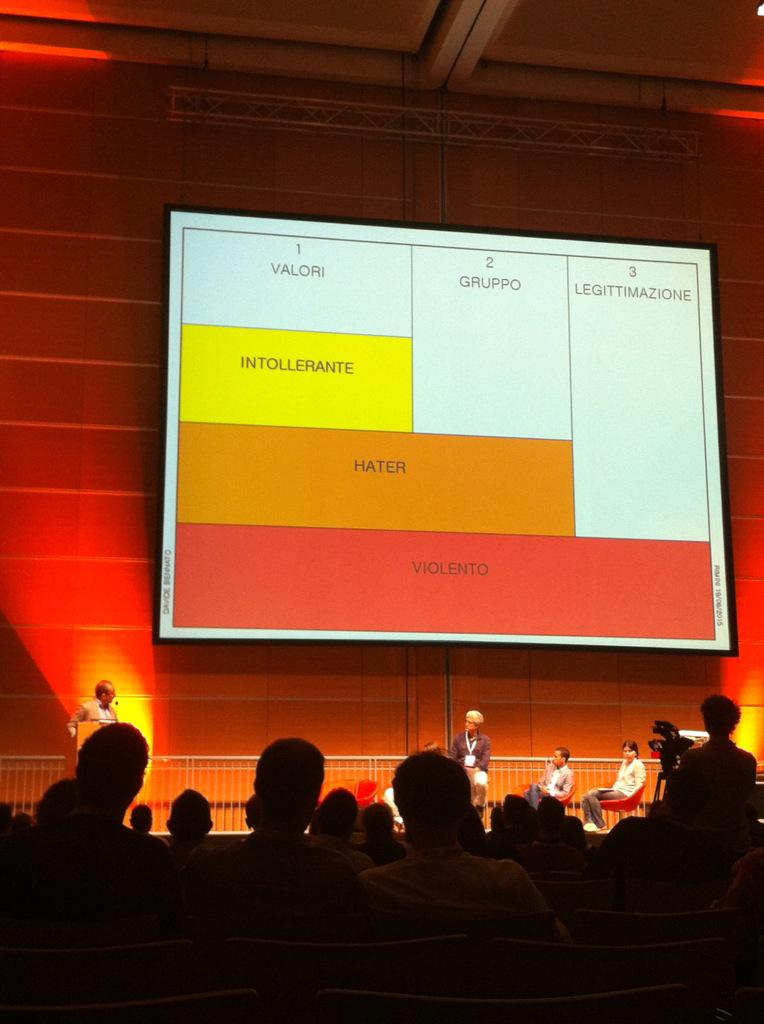 Tipologie di protagonisti di hateSpeech. Interessantissime slide di @Tecnoetica! soluzioni: flaming/harassment #wmf15 http://t.co/jlWNgXgwTB