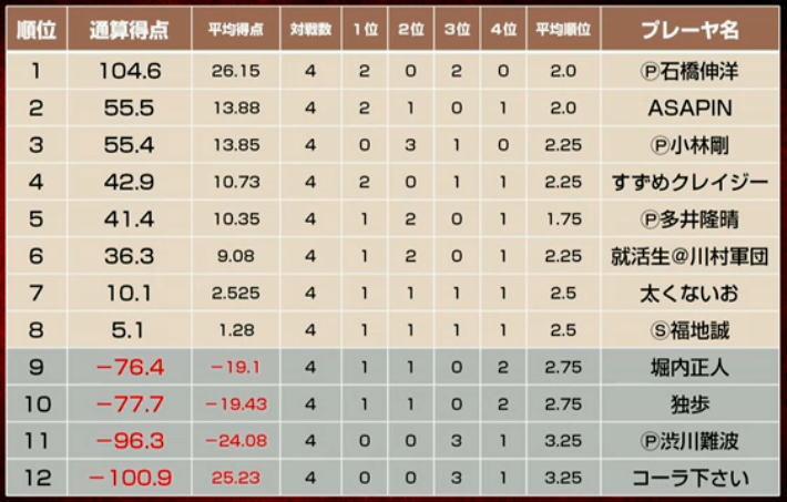天鳳名人戦【第1節単独集計】 http://t.co/KwzY8t4s52