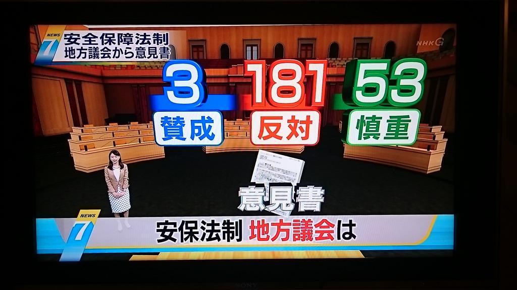 NHKニュース7 安保法制、地方議会からの意見書  賛成3  反対181  慎重53 http://t.co/jyObiKBtIV