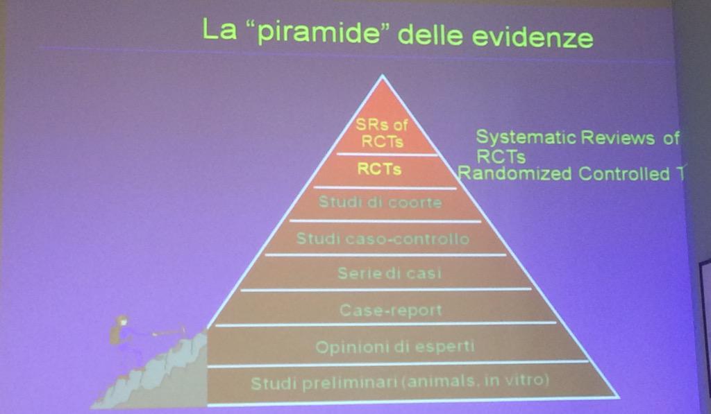 Risultati immagini per piramide delle evidenze