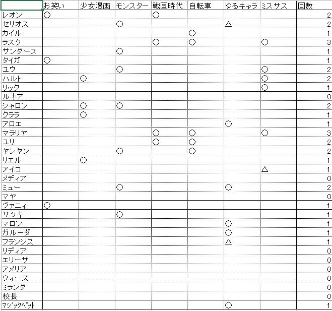 っていうかまたラスクとマラリヤ居るのか、めっちゃひいきされてるな…と思ったので検定絵の登場回数集計してみた。3回目は最多タイ。ルキア、メディア、マヤがまだなのは意外かも。 #qma http://t.co/52MlcwGLgs