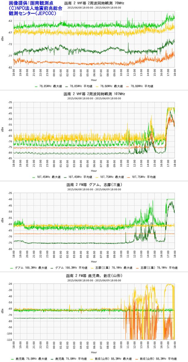 【速報・厳重かもしれない要警戒】函南観測点VHF観測で、特大の異常が出ていますので、急ぎ先に速報を流します。平均値上昇を伴う超特大ノイズが16:30から出現中。最大級のノイズです。詳細はのちほど帰宅後に。@aomatsu_club http://t.co/B0KaVUjQ4s