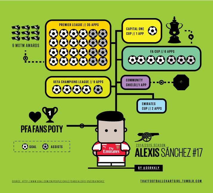 [Illustration] So @Alexis_Sanchez definitely had a busy season. http://t.co/gXvz7cXSCN