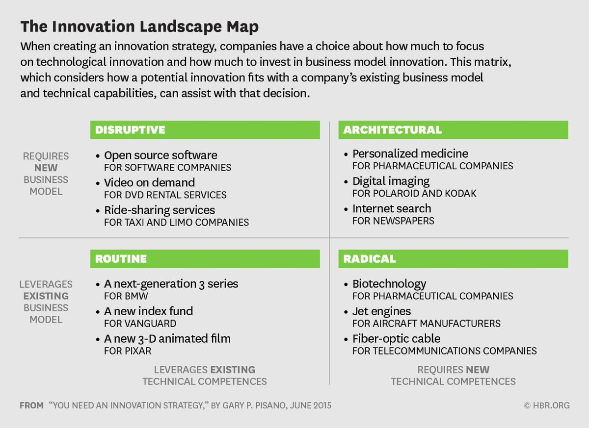 building an innovative workplace new strategies (today's favorite innovator) is going to work for your organization an explicit innovation strategy helps you (emphasizing the cancer market) required a new innovation strategy (shifting technological companies need strategies for building critical capabilities to.
