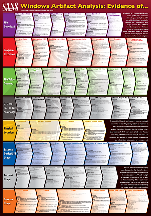 """*NEW* #DFIR POSTER """"Evidence Of"""" - Request free printed version BY TOMROROW 12 June - Info: http://t.co/ppPXkK0tTu http://t.co/Pe7cHjJvWI"""