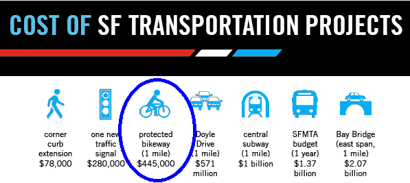Notice anything? Learn why cities are investing in #bike infrastructure http://t.co/MkT8eJo5YH http://t.co/k5ERhf2epJ