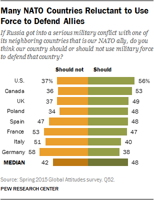 Lack of solidarity with #NATO allies is strongest among Germans http://t.co/xfUNSxnkO3 http://t.co/ZVt1eUpIlJ