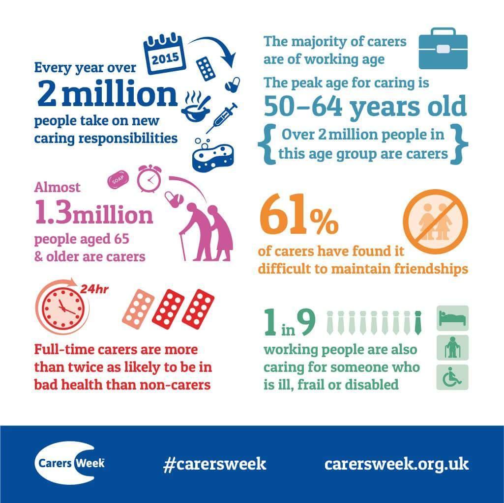 Building carer friendly communities offline & online. A #carersweek special #nhssm @carersweek @CarersUK @CarersTrust http://t.co/rVijHvbkbL