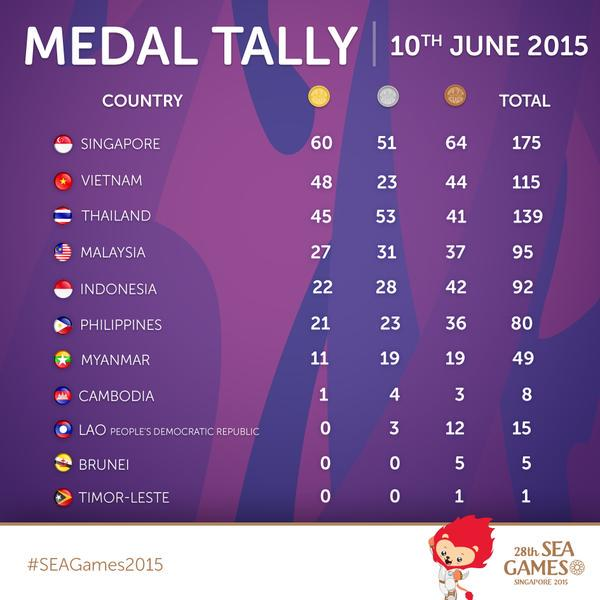 Tiebreaker Times At The SEA Games Episode 9:  Golds abound as Team PH climbs to sixth News