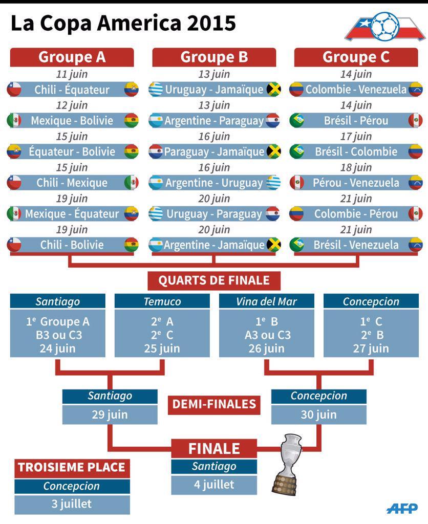 Copa America Calendrier.Mr Foot On Twitter Calendrier De La Copa America 2015 Via