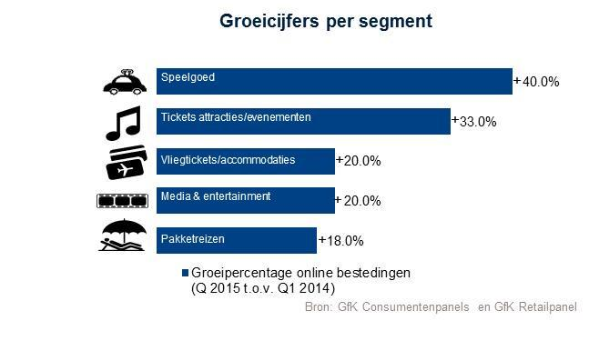 Online is booming: 19% meer online aankopen in Q1 2015 vs Q1 2014. Meer info + infographic http://t.co/zIJbEkMG4v http://t.co/f4bzG7XS2c