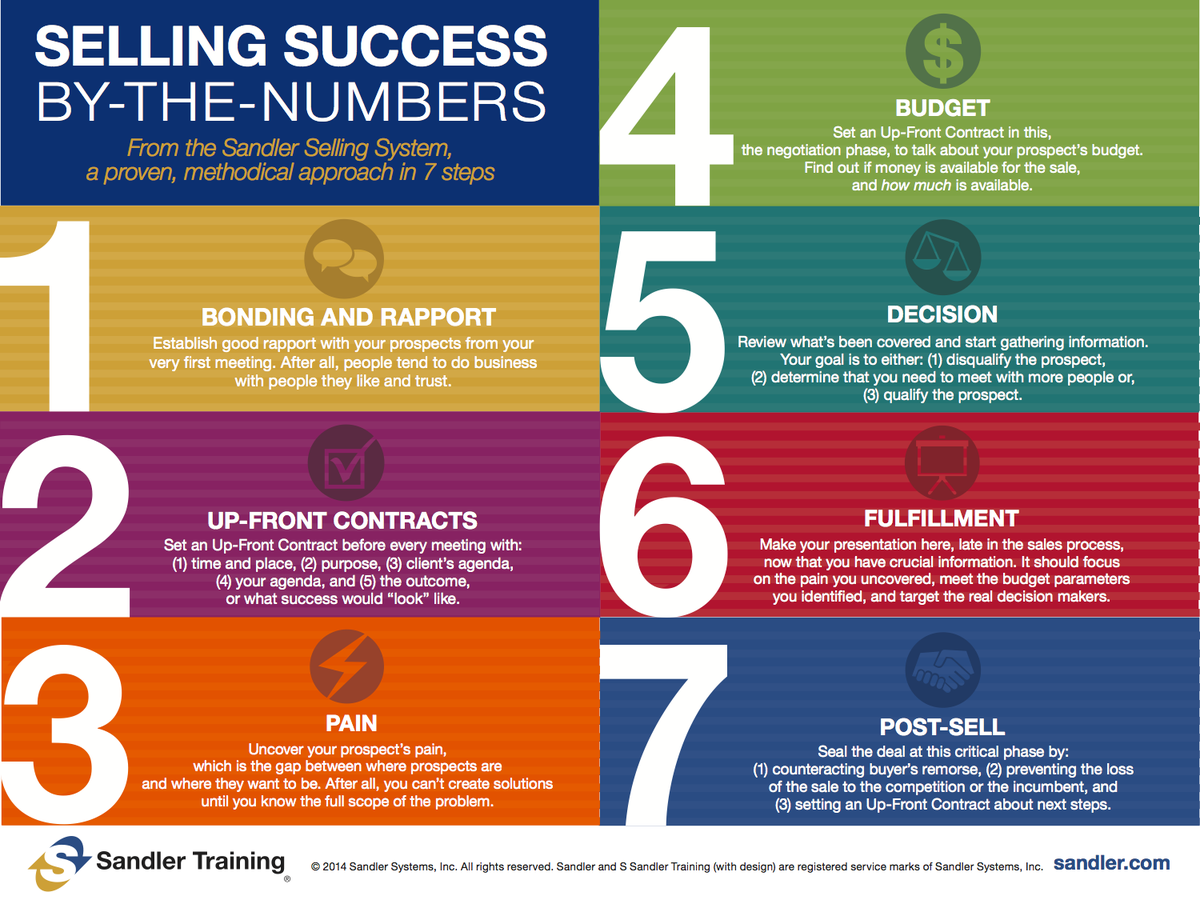 Sandler Training On Twitter Selling Salessuccess Infographic
