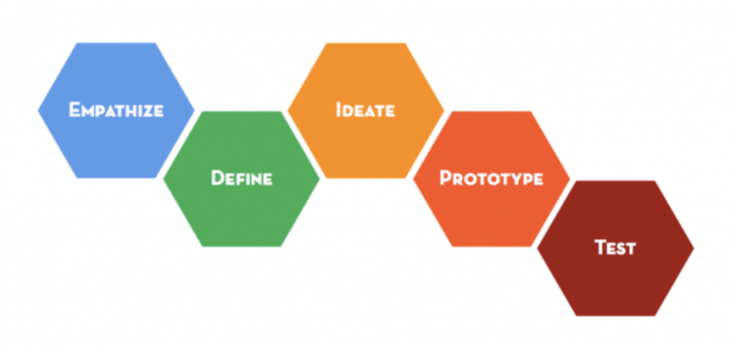 Design Thinking model @NSECrickets #rscms15 http://t.co/gNzdxH0I90