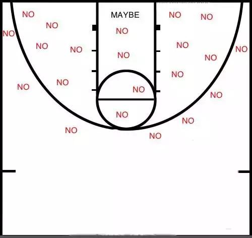 Finally a chance to dust off the Kendrick Perkins shot chart http://t.co/KVJneSMNt8