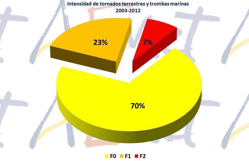 Climatolog a de tornados en la espa a peninsular y - Tornados en espana ...