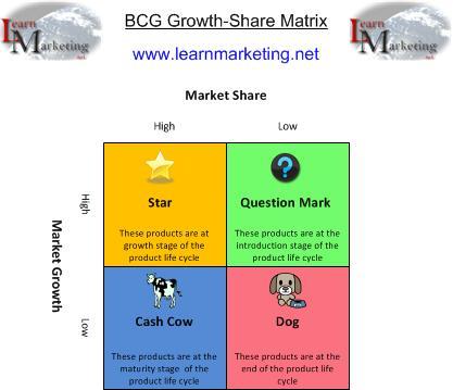 bcg matrix of airtel Description bharti –airtel enterprise services bcg matrix study bcg matrix:star sbu: enterprise services(carriers & corporates) reason:-( major contributor to revenue in just 4.