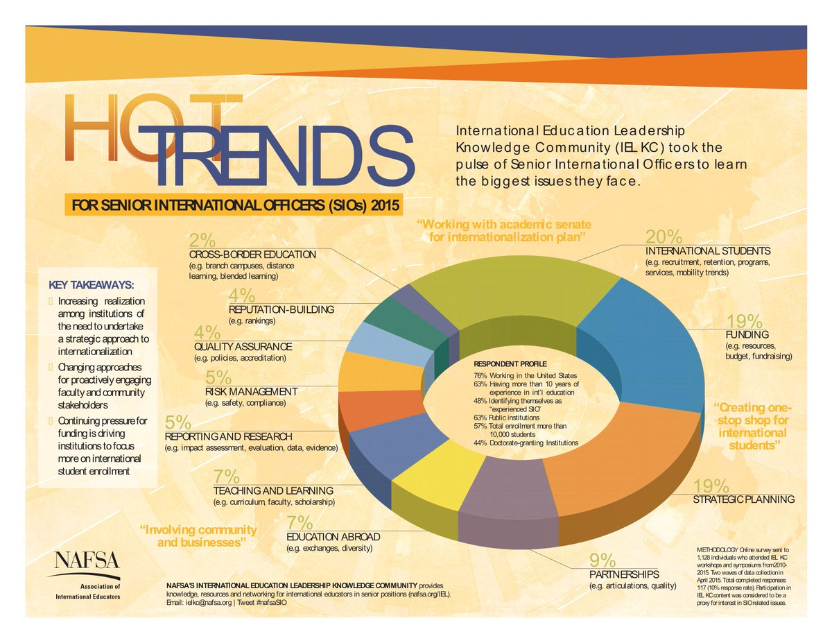 educational leadership trends Reviews: check out our site reviews archives on education issueshere are few highlights from the archives coalition of essential schools coalition of essential schools is a growing network of more than 1,000 schools in 38 states that are implementing community-based school reform centered around rethinking the schools' priorities and.