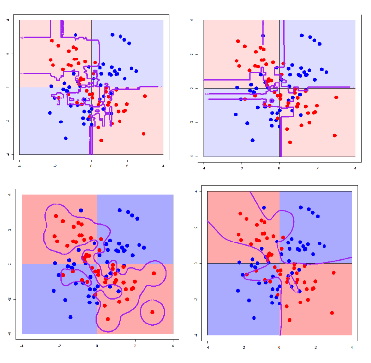 Decision Boundaries for different Machine Learning Classifiers